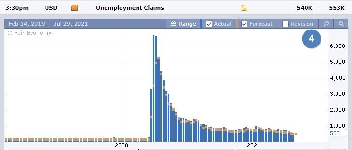 Данные по безработице США