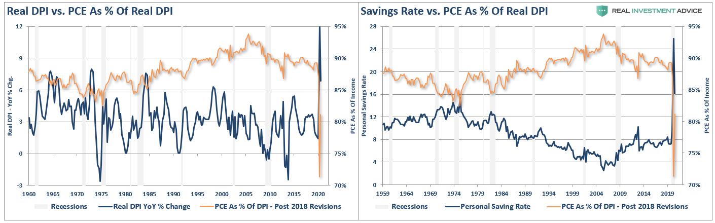 Располагаемый доход и норма сбережения