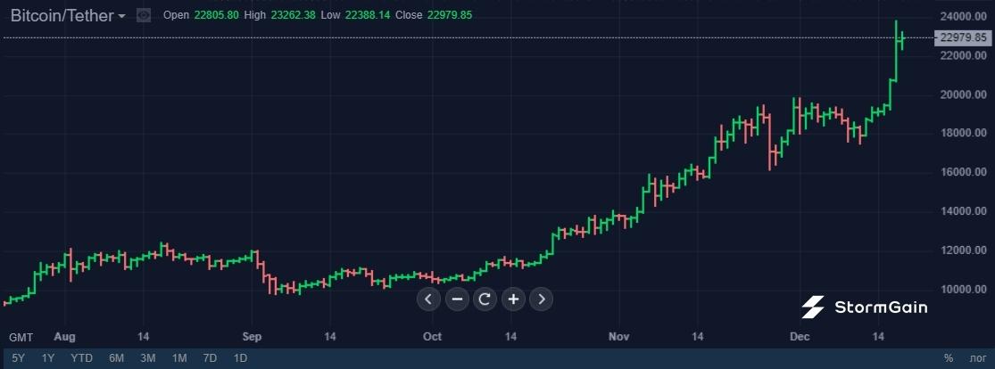 Стоит ли покупать акции добывающих Bitcoin компаний?