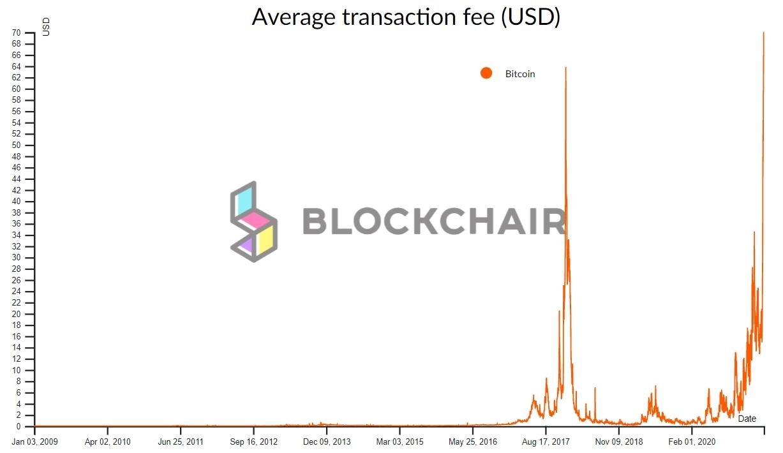 Комиссия в сети Bitcoin подскочила до $70