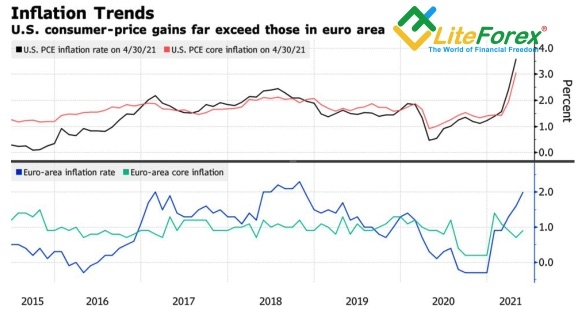 Динамика инфляции в США и еврозоне
