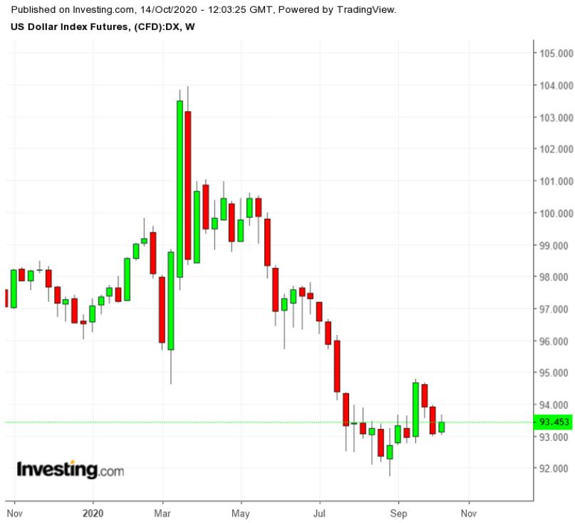 Биржевые фонды для работы на рынке FX