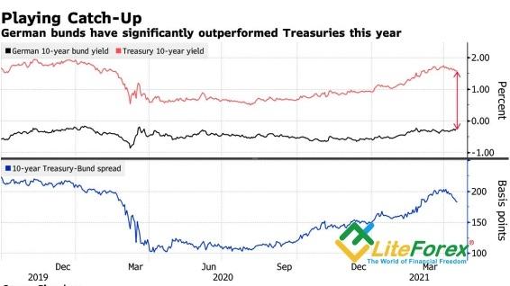 Евро сокращает гандикап