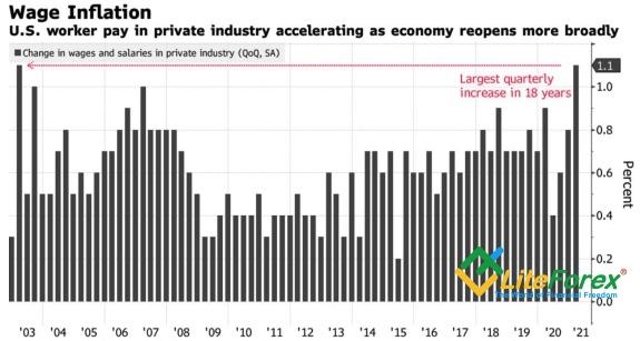 Динамика зарплат и компенсаций в частном секторе США