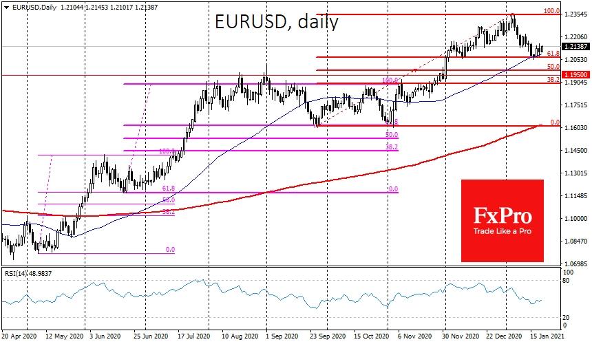 EURUSD сумела остаться выше 50-дневной скользящей средней, найдя покупателей на провале под 1.2070