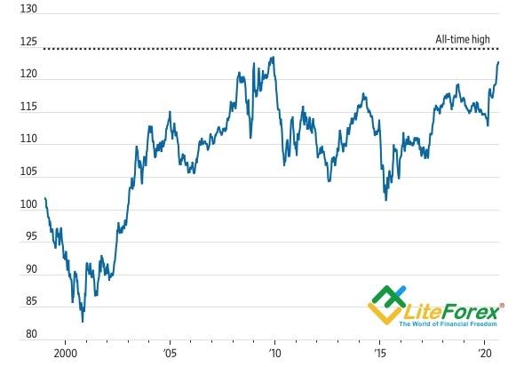 Аналитика Forex. Евро на пороге боли