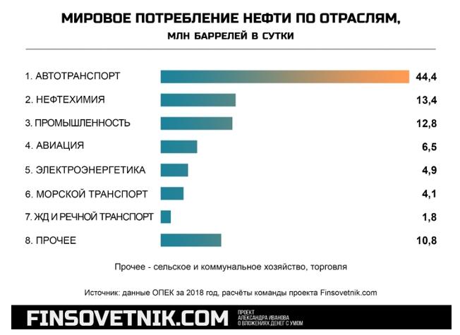 Российский нефтегаз: могут дать дивиденды в долг