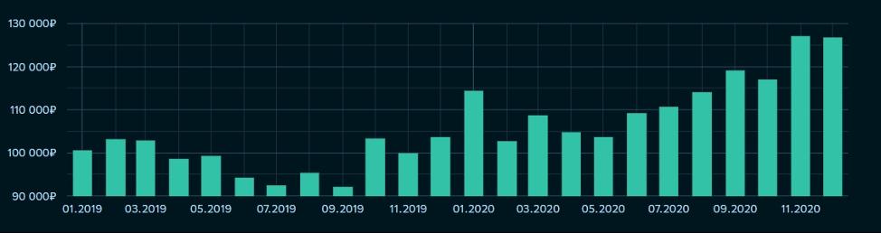 Рис. 3. Динамика цен за кв. м. на первичном рынке в Московской области, источник — Sberindex