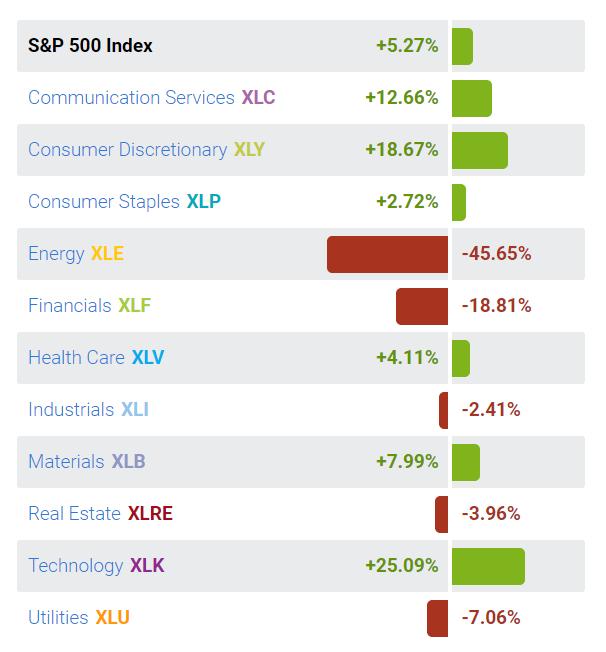 SPX vs Sector Performance