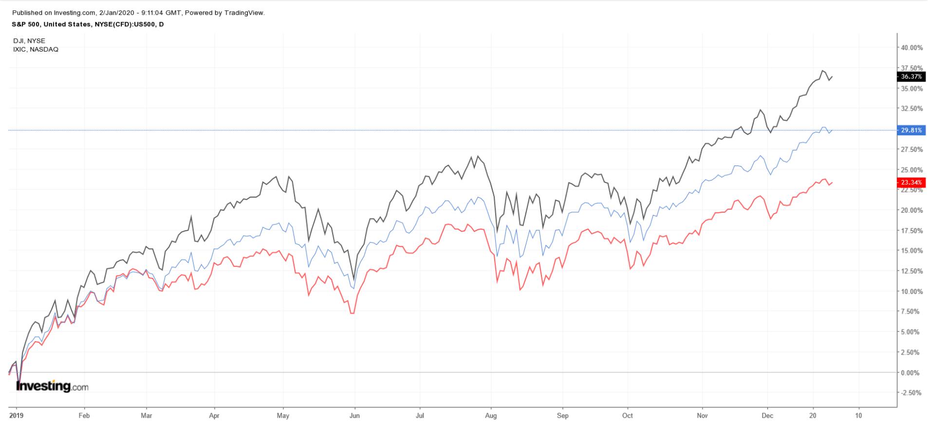 S&P 500, Dow Jones, Nasdaq