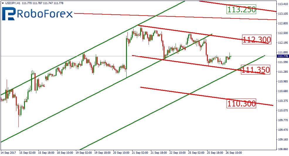 USD/JPY 1H