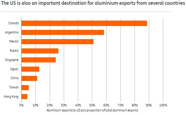 Countries Exporting Aluminum to US