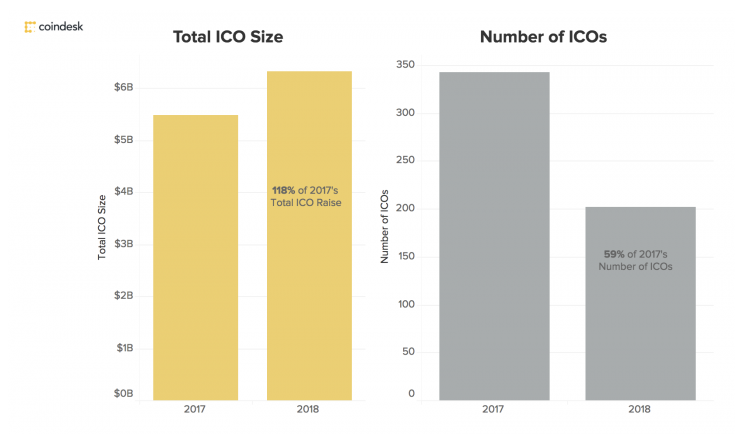 Growth of ICO Offerings 2017-2018