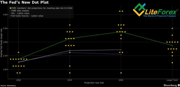 Прогнозы FOMC по ставке по федеральным фондам