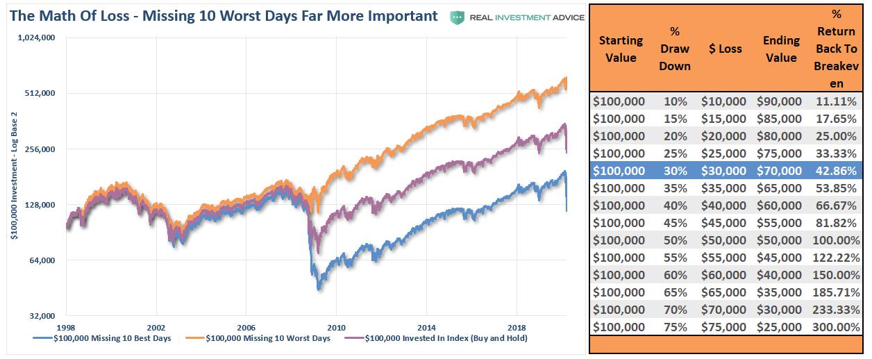 Три инвестиционных сценария