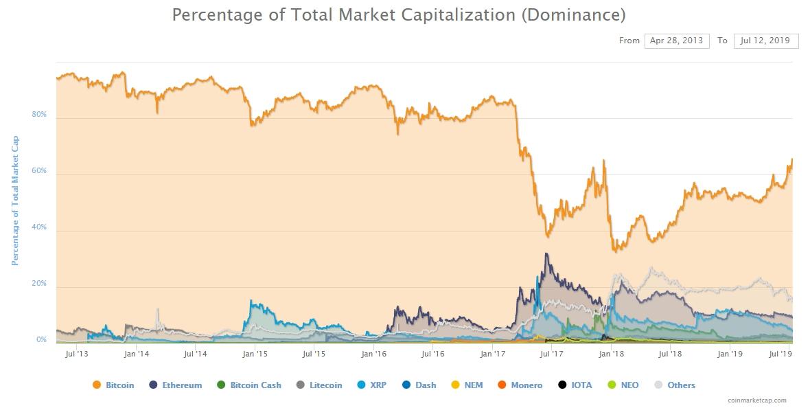 Индекс доминирования Биткоина поднялся уже до 65.4%, максимального значения за полтора года.