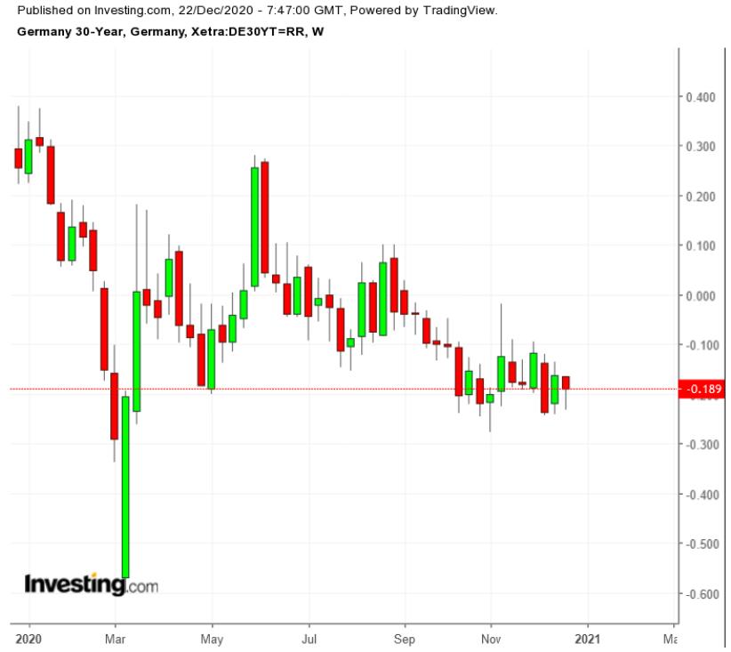 Доходность 30-летних облигаций Германии