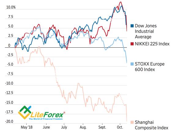 Разгром на мировом рынке акций