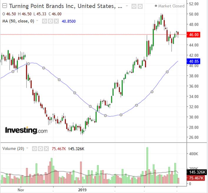 TPB Chart