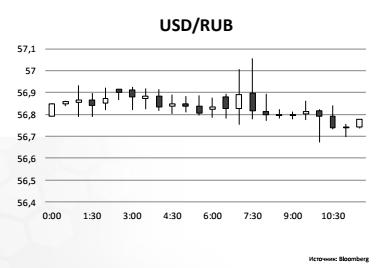 индекс определяющий российский валютный рынок