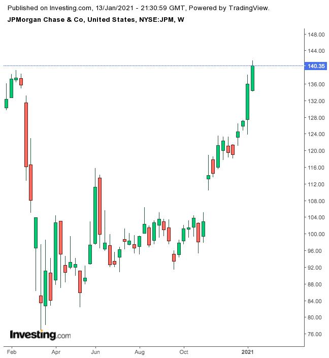 Квартальные отчеты Goldman и JPMorgan должны оправдать ралли их акций