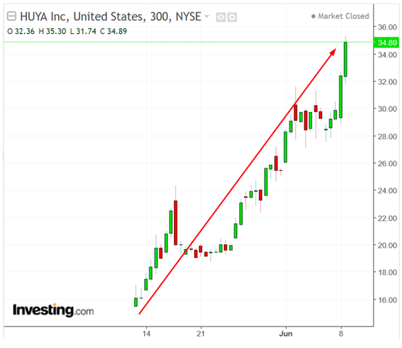 HUYA 300 Minute Chart