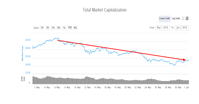 Total Crypto Market Cap, May 2018