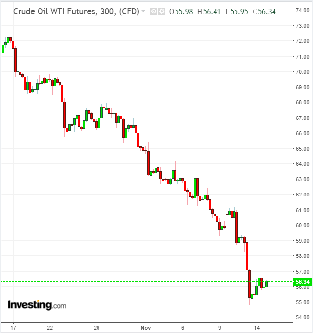 Oil 300 Minute Chart