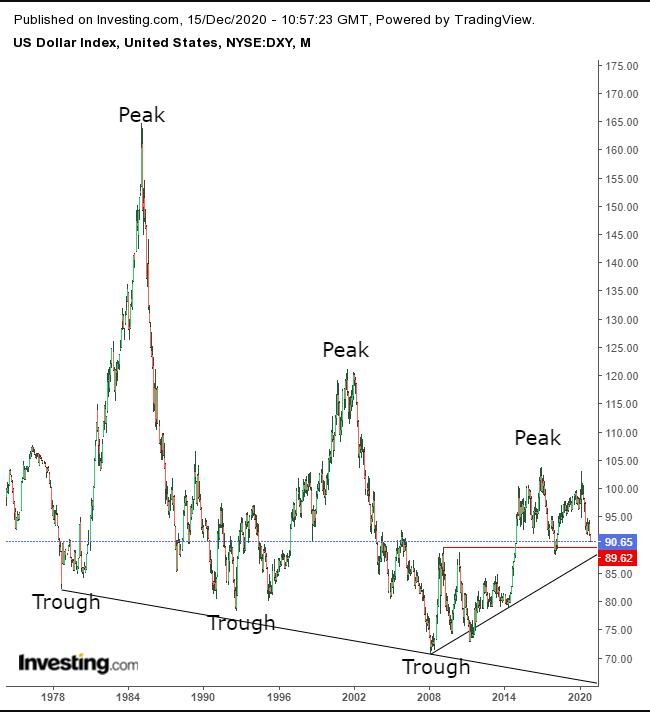 Индекс доллара готов опуститься к 90,00
