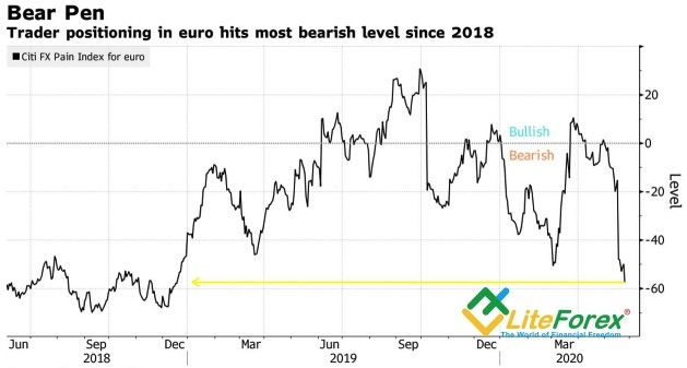 Аналитика Forex. Евро поставил «медведей» на место