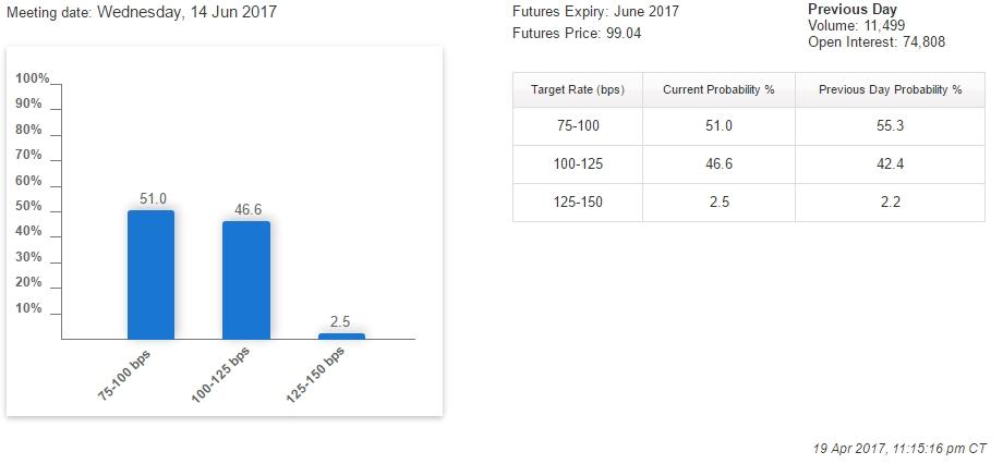 Падение шансов повышения от ФРС приостановилось