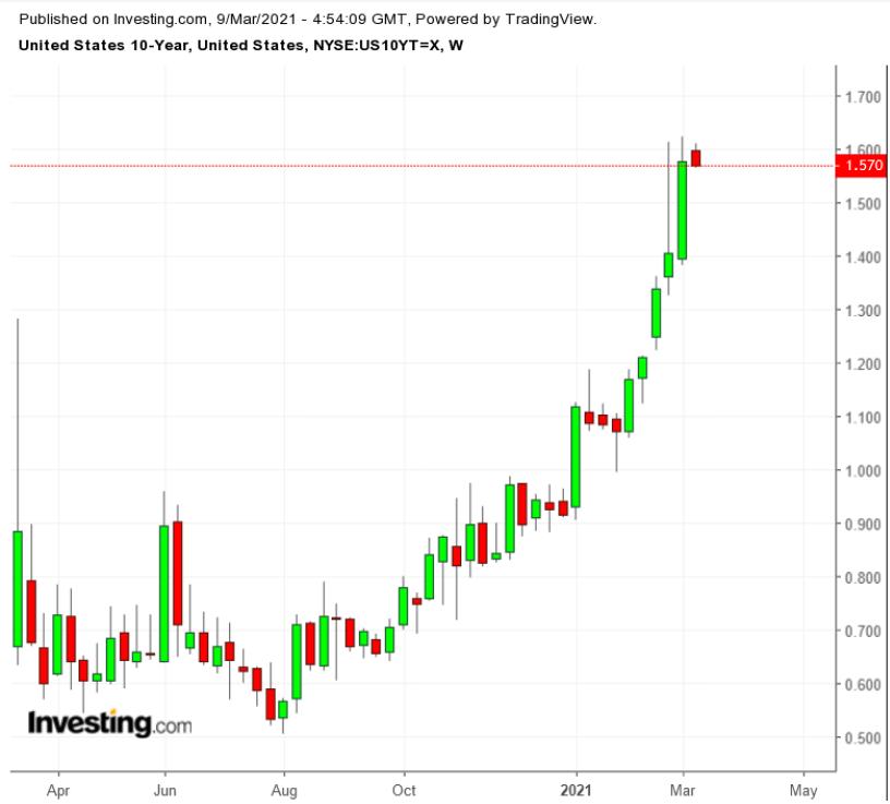 Инвесторы сомневаются в способности ФРС удерживать ставки перед лицом инфляции