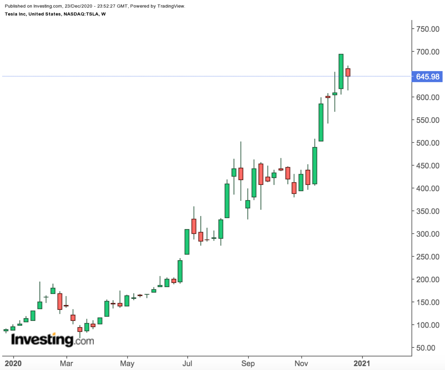Сможет ли Apple сдуть пузырь Tesla?