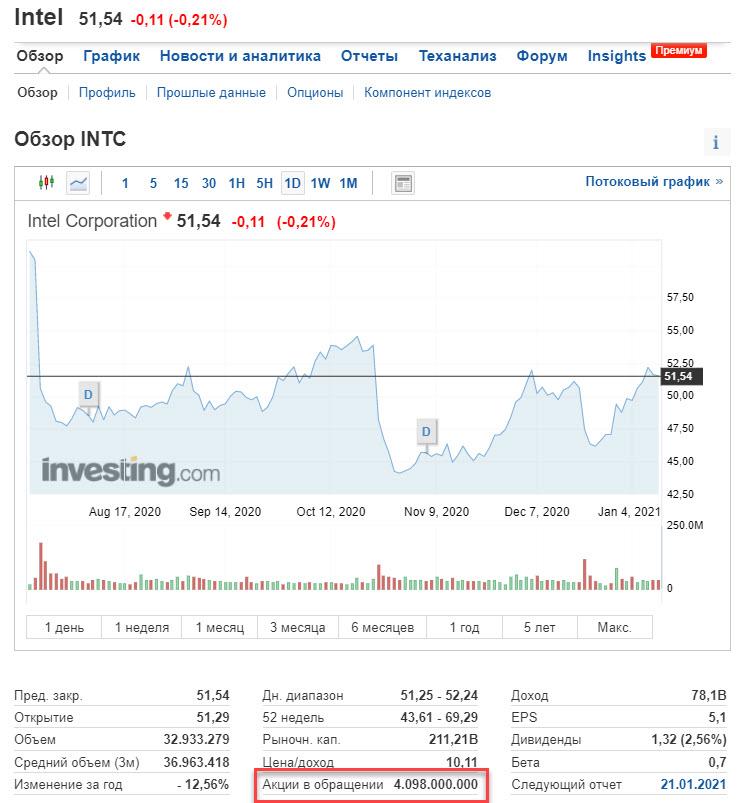 Intel - Количество акций