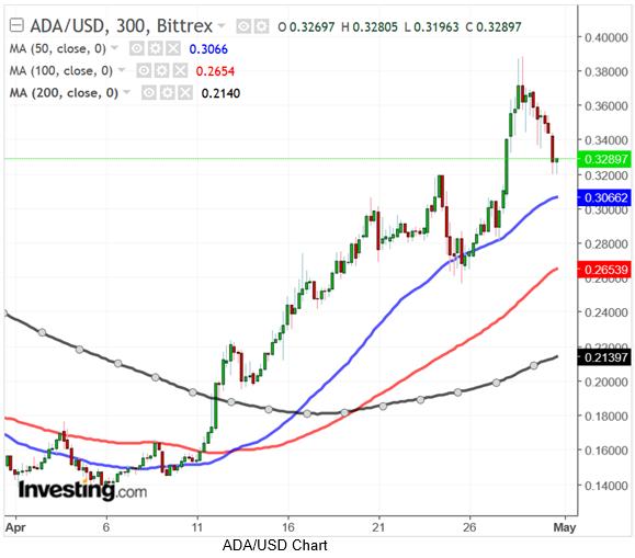 ADAUSD 300 Minute Chart