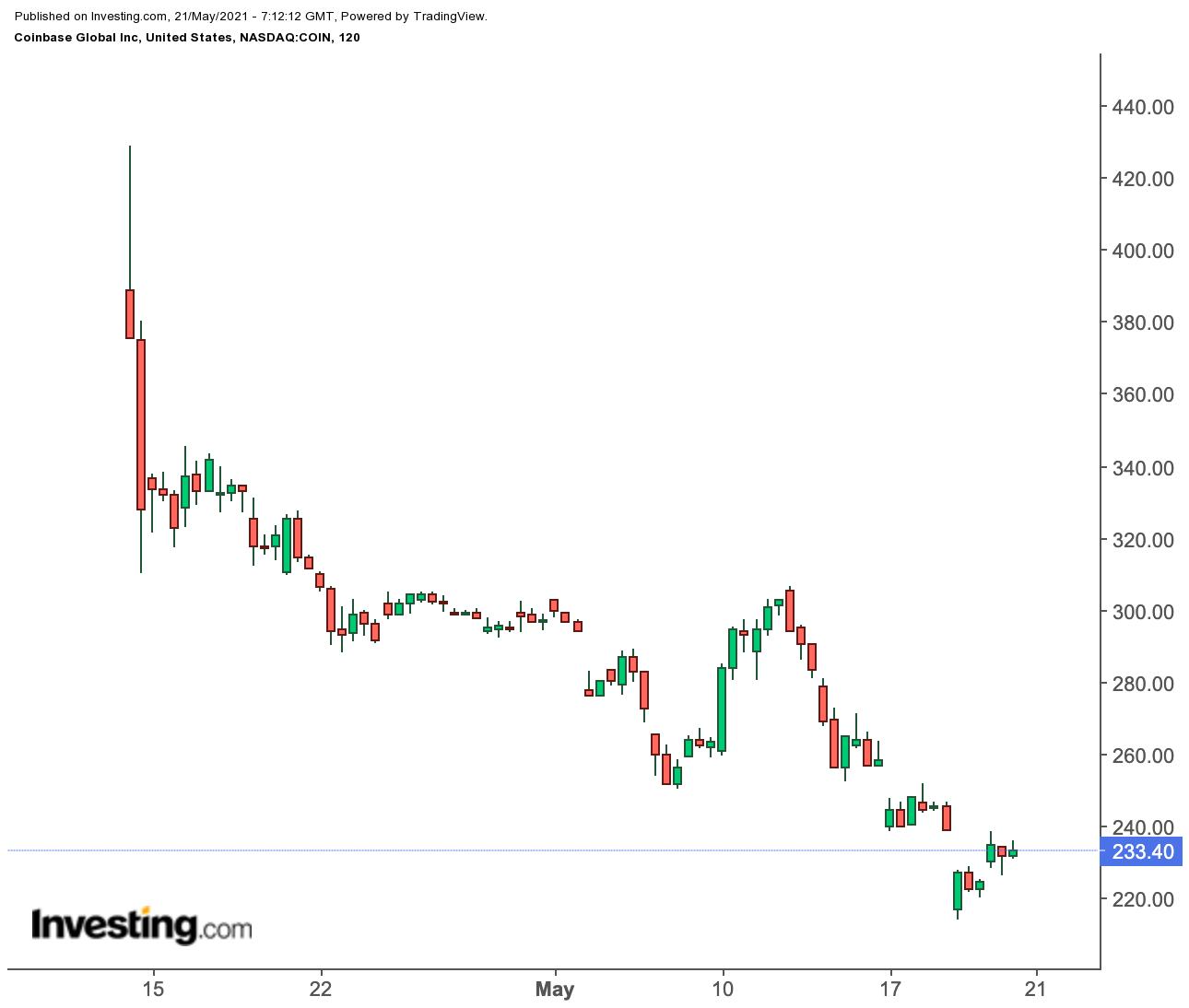 Кэти Вуд скупает акции Coinbase. Стоит ли разделять ее оптимизм?