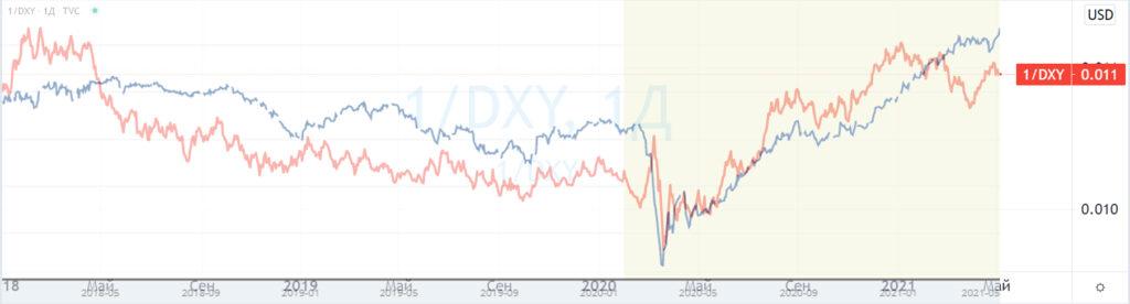 DXY и ожидаемая инфляция