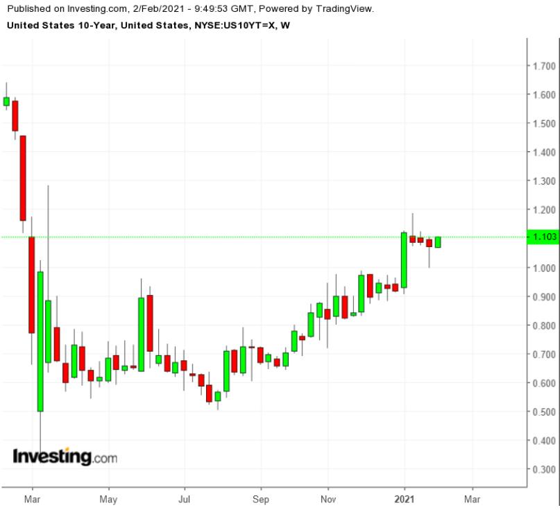 Рынок гособлигаций демонстрирует неоднозначную динамику