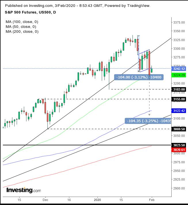 Фьючерсы на S&P 500 восстанавливаются?