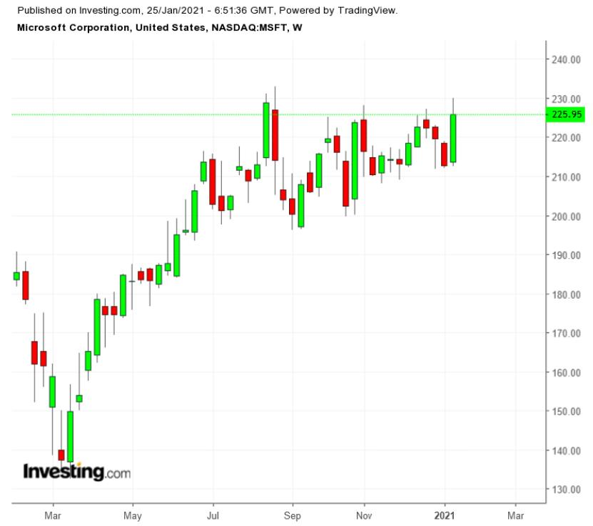 Microsoft: инвесторы ждут от компании сильных прогнозов