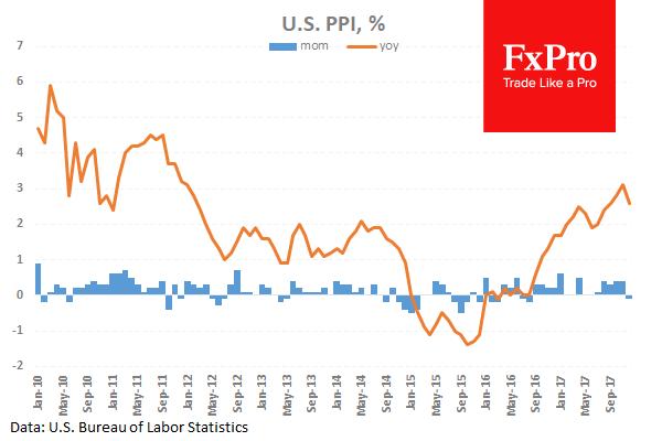 Цены производителей в США неожиданно снизились