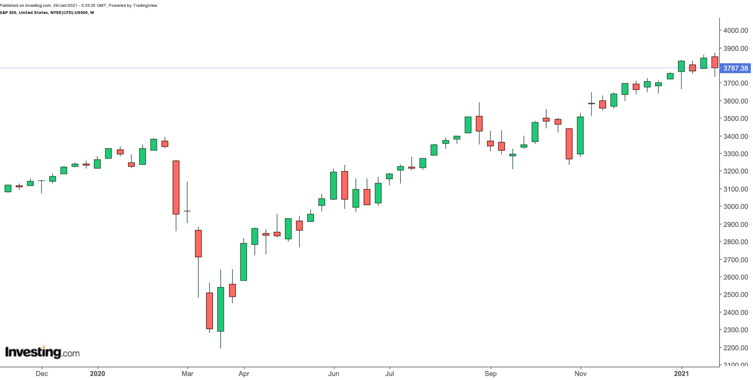 S&P 500: Недельный таймфрейм