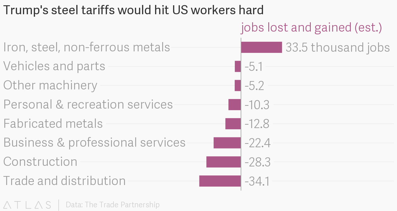 Trump Steel Tariff: Jobs Lost and Gained