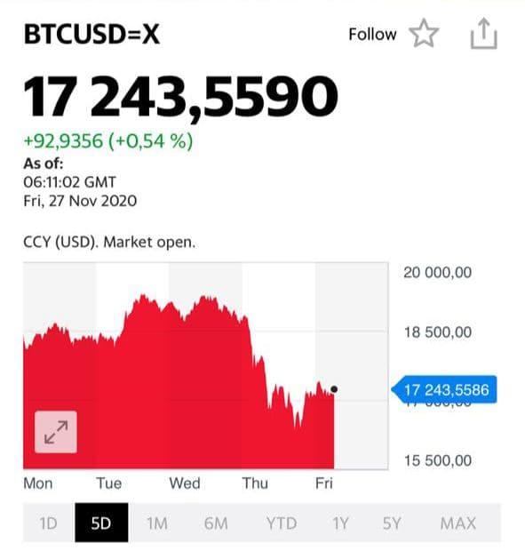 Bitcoin: обвал или коррекция?