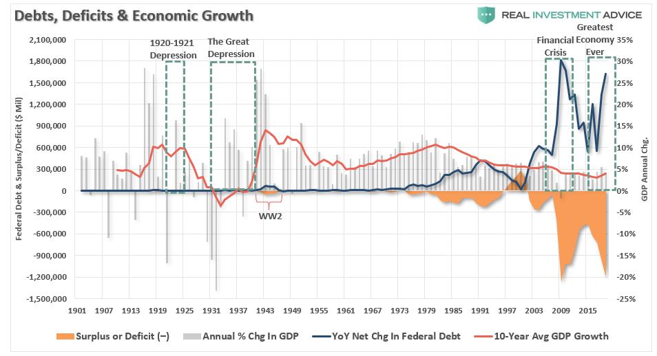 Несостоятельность современной денежной теории