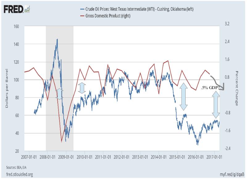 Цены на нефть и рост ВВП США