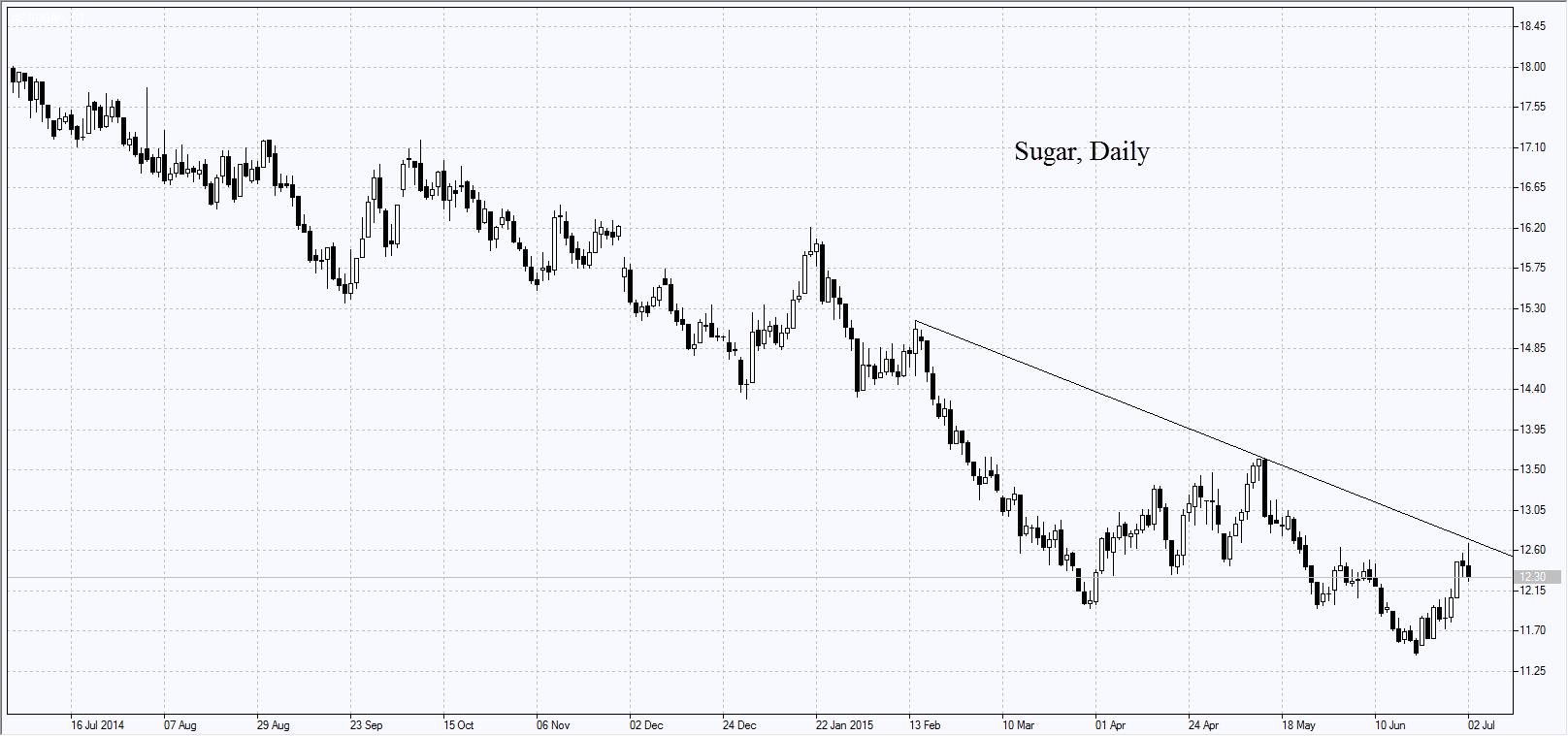 Sugar, дневной график
