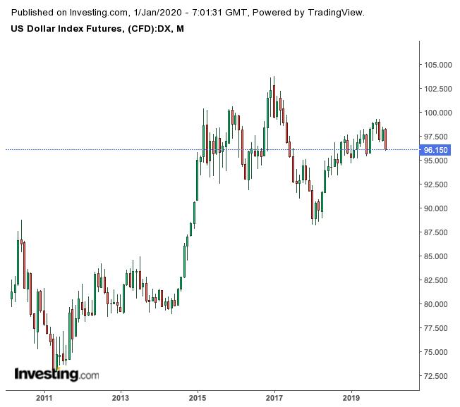 Фьючерсы на индекс доллара США