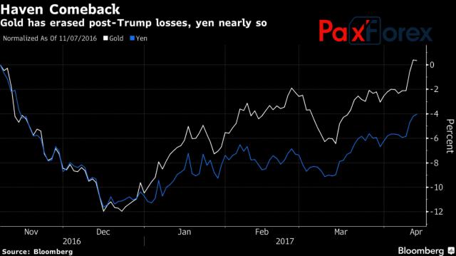 Динамика золота и японской иены
