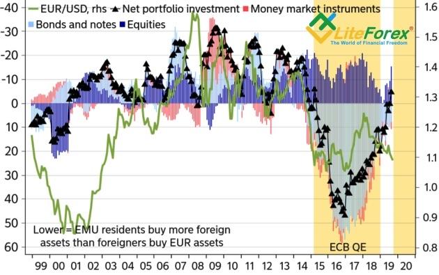 Обзор рынка Forex. Есть ли у доллара порох в пороховницах?